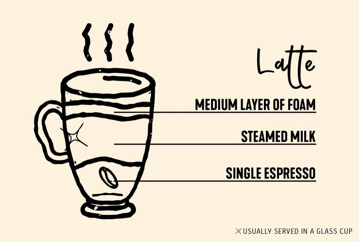 Drawing of latte coffee © Tourism Australia