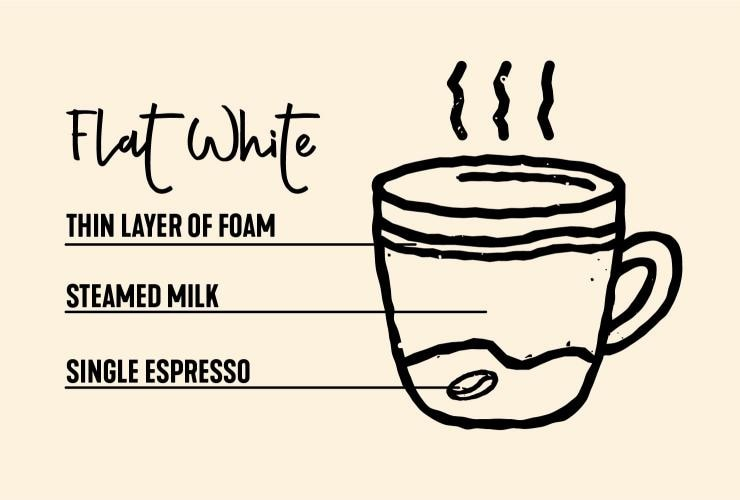 Drawing of flat white coffee © Tourism Australia